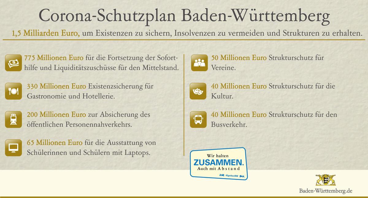 Baden Württemberg Regeln